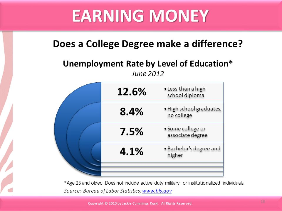 Does a College Degree make a difference.