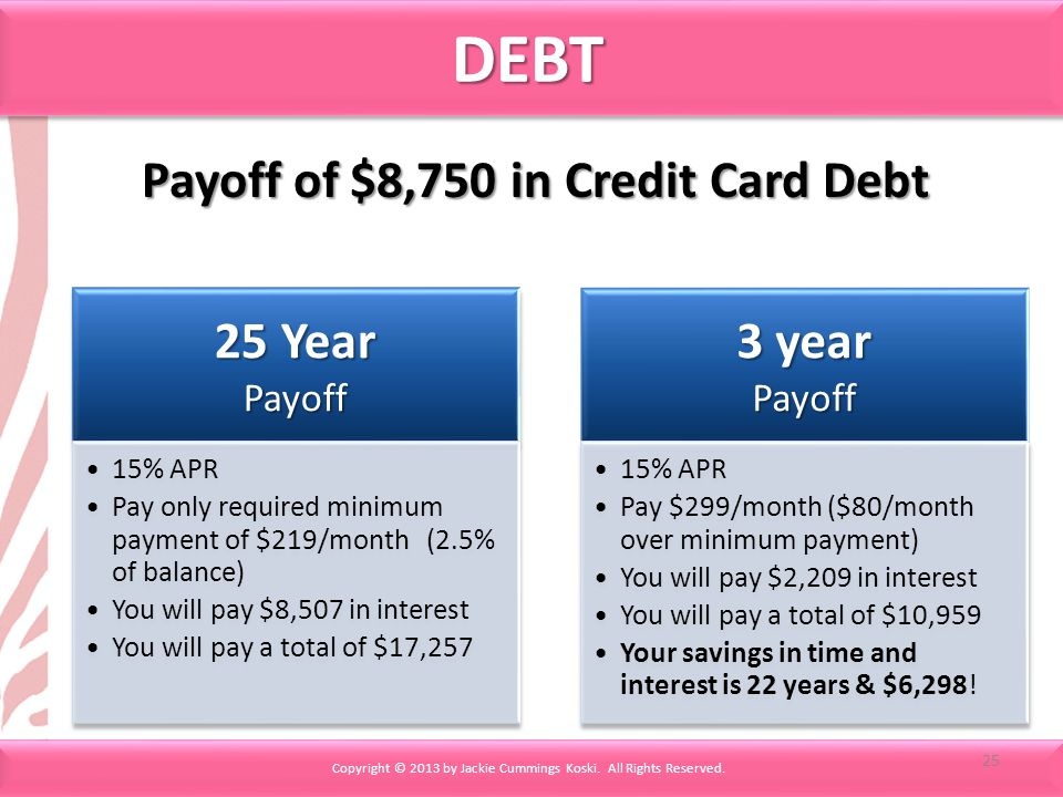 DEBTDEBT 25 Year Payoff 15% APR Pay only required minimum payment of $219/month (2.5% of balance) You will pay $8,507 in interest You will pay a total