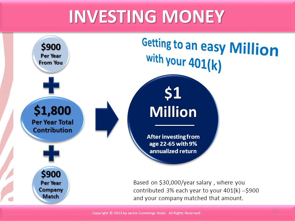 INVESTING MONEY $900 Per Year From You $1,800 Per Year Total Contribution $900 Per Year Company Match $ 1 Million After investing from age 22-65 with 9% annualized return Based on $30,000/year salary, where you contributed 3% each year to your 401(k) --$900 and your company matched that amount.