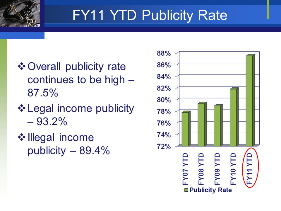 FY11 YTD Publicity Rate Overall publicity rate continues to be high – 87.5% Legal income publicity – 93.2% Illegal income publicity – 89.4%