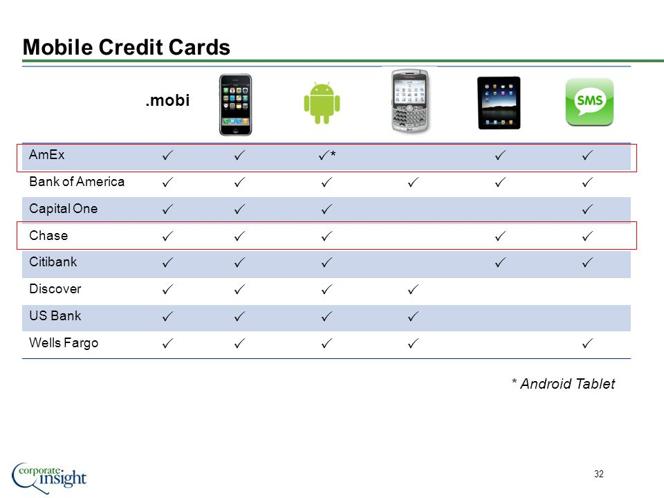 Mobile Credit Cards 32.mobi AmEx * Bank of America Capital One Chase Citibank Discover US Bank Wells Fargo * Android Tablet