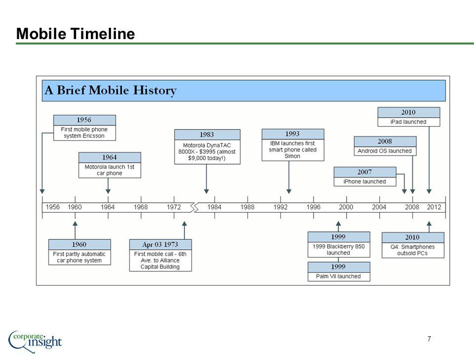 Mobile Timeline 7