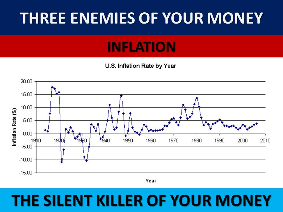 THREE ENEMIES OF YOUR MONEY INFLATION THE SILENT KILLER OF YOUR MONEY