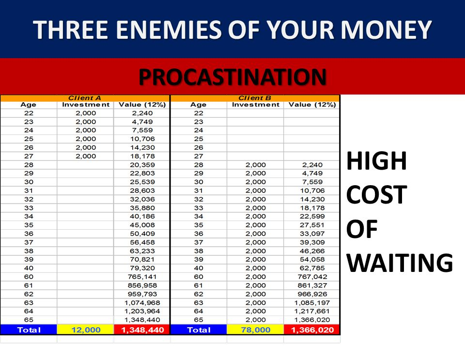 THREE ENEMIES OF YOUR MONEY PROCASTINATION HIGH COST OF WAITING