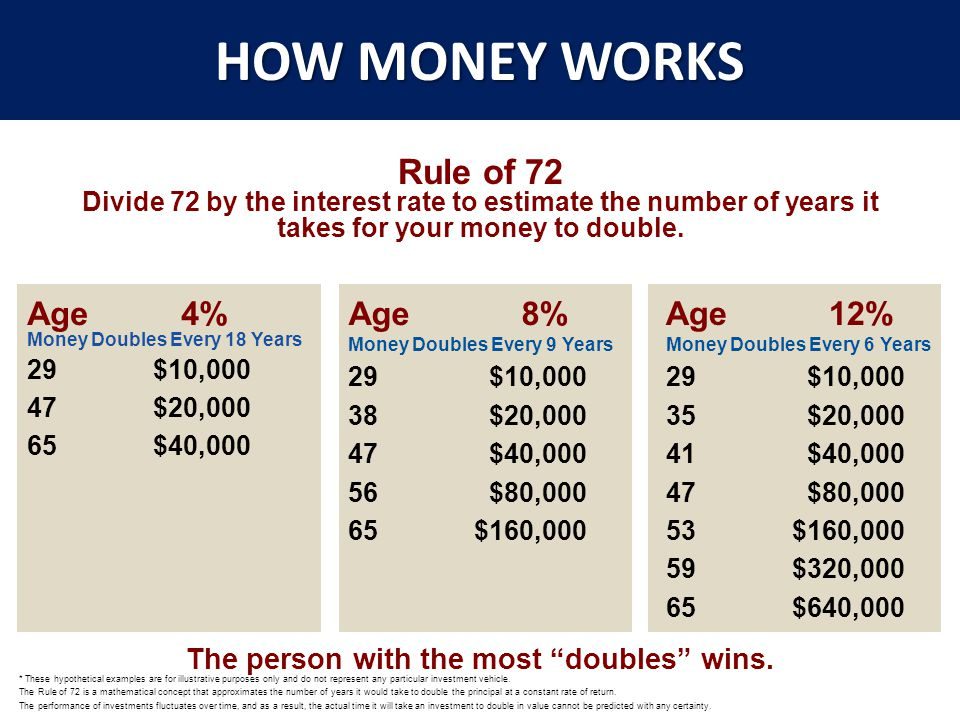HOW MONEY WORKS Age 4% Money Doubles Every 18 Years 29 $10,000 47 $20,000 65 $40,000 * These hypothetical examples are for illustrative purposes only