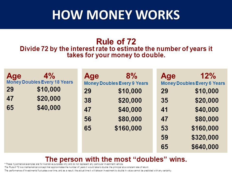 TYPES OF MONEY FREE MONEY 401K, LOTTER Y TAX FREE MONEY ROTH IRA LIFE INSURANCE TAX DEFFERE D MONEY 401K IRA TAXABLE MONEY EVERYTHIN G ELSE