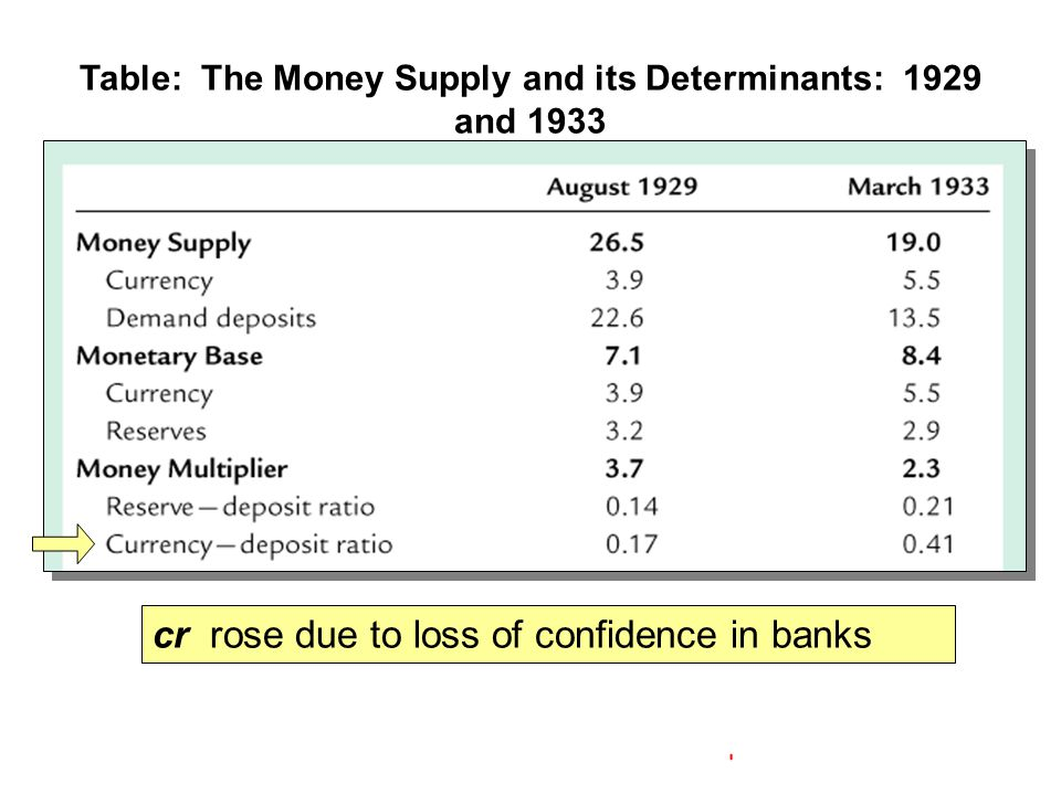 Table: The Money Supply and its Determinants: 1929 and 1933 cr rose due to loss of confidence in banks