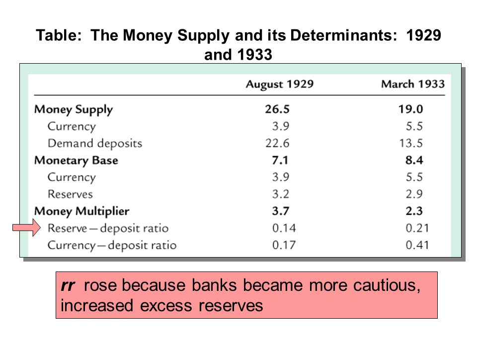 Table: The Money Supply and its Determinants: 1929 and 1933 rr rose because banks became more cautious, increased excess reserves
