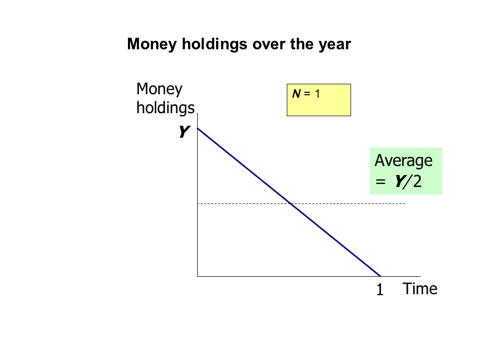 Money holdings over the year N = 1 Y Money holdings Time 1 Average = Y/ 2