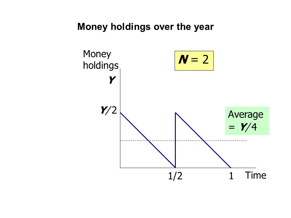 Money holdings over the year Money holdings Time 1 1/2 Average = Y/ 4 Y/ 2Y/ 2 Y N = 2