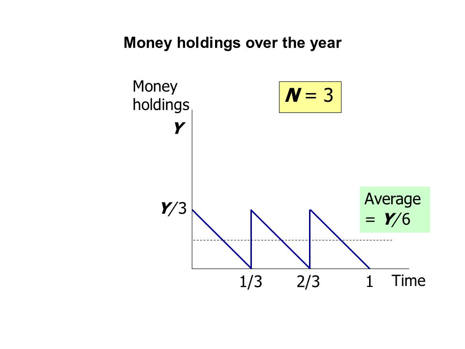 Money holdings over the year Average = Y/ 6 1/32/3 Money holdings Time 1 Y/ 3Y/ 3 Y N = 3