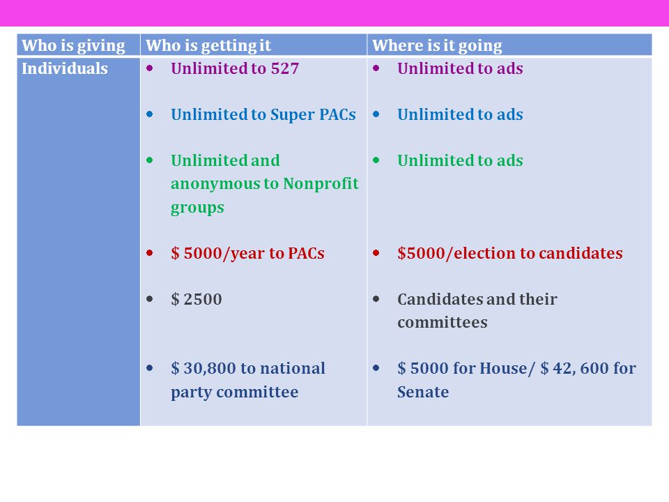 Who is givingWho is getting itWhere is it going Individuals Unlimited to 527 Unlimited to Super PACs Unlimited and anonymous to Nonprofit groups $ 500