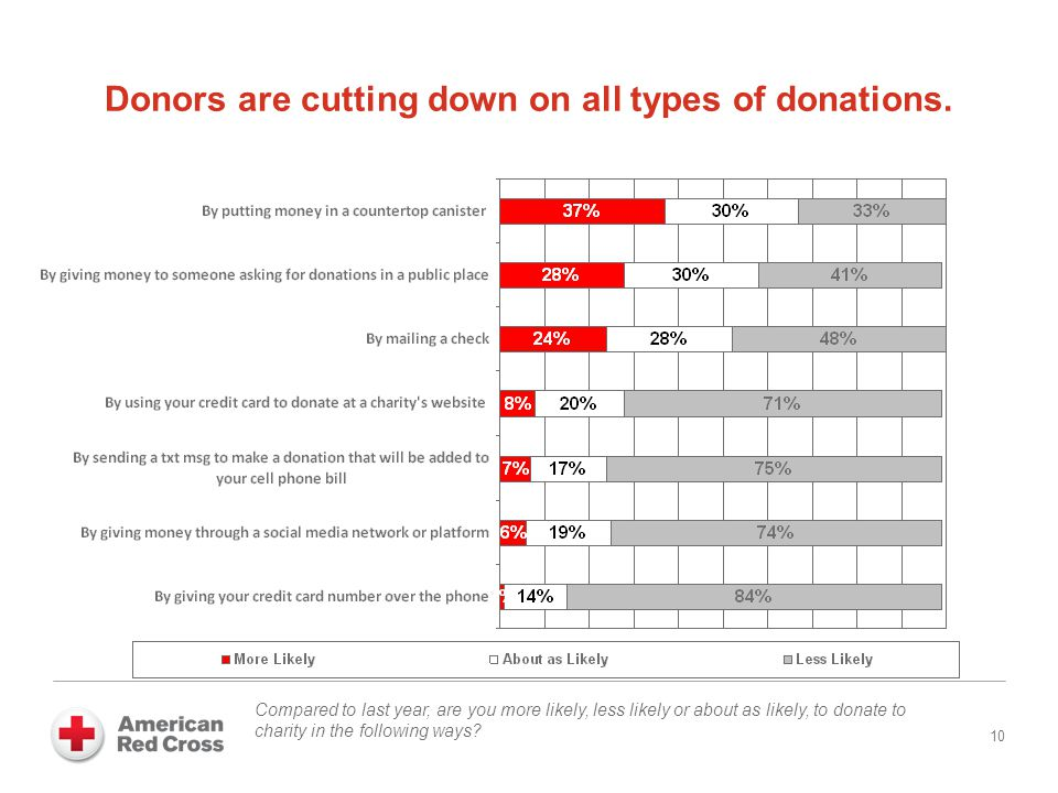Donors are cutting down on all types of donations.