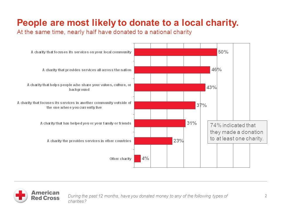 Most popular donation methods are giving to people collecting in public places, countertop canisters, and mailing checks 3 During the past 12 months, have you donated money to a charity in any of the following ways?