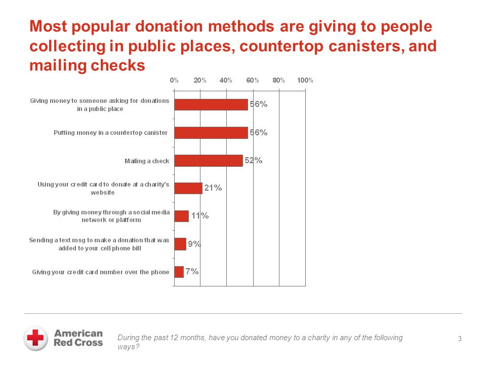 Donors are most comfortable being asked in person or by direct mail 14 And which type of request are you most comfortable with.