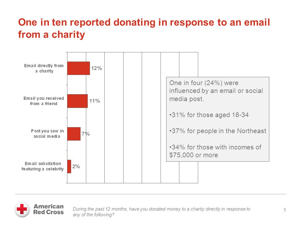 One in ten reported donating in response to an email from a charity 5 During the past 12 months, have you donated money to a charity directly in response to any of the following.