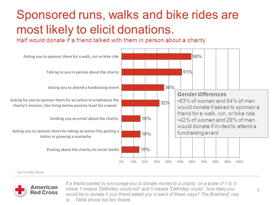 Variations in What Encourages People to Donate 7 During the past 12 months, have you donated money to a charity in any of the following ways.