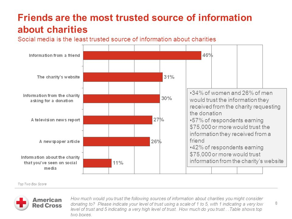 Friends are the most trusted source of information about charities Social media is the least trusted source of information about charities 8 How much would you trust the following sources of information about charities you might consider donating to.