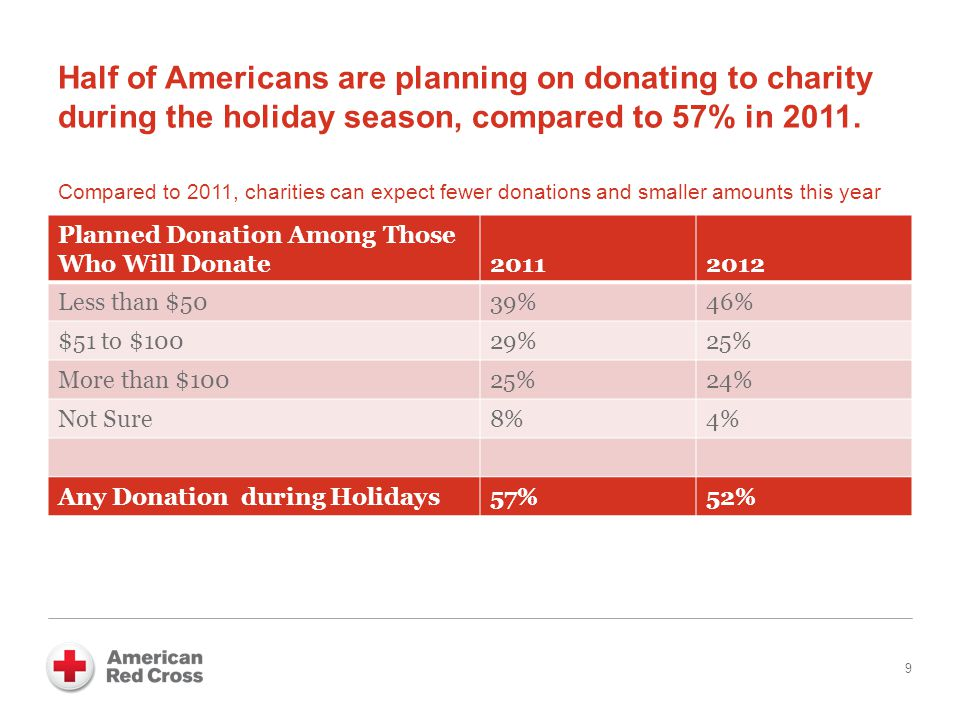 Half of Americans are planning on donating to charity during the holiday season, compared to 57% in 2011.