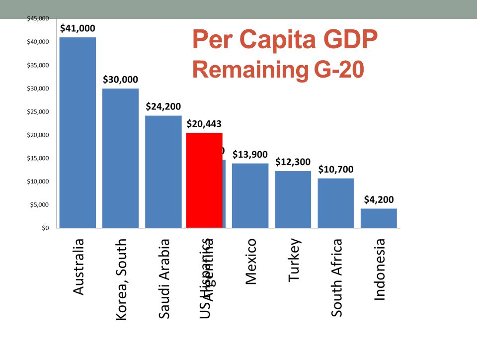 Per Capita GDP Remaining G-20