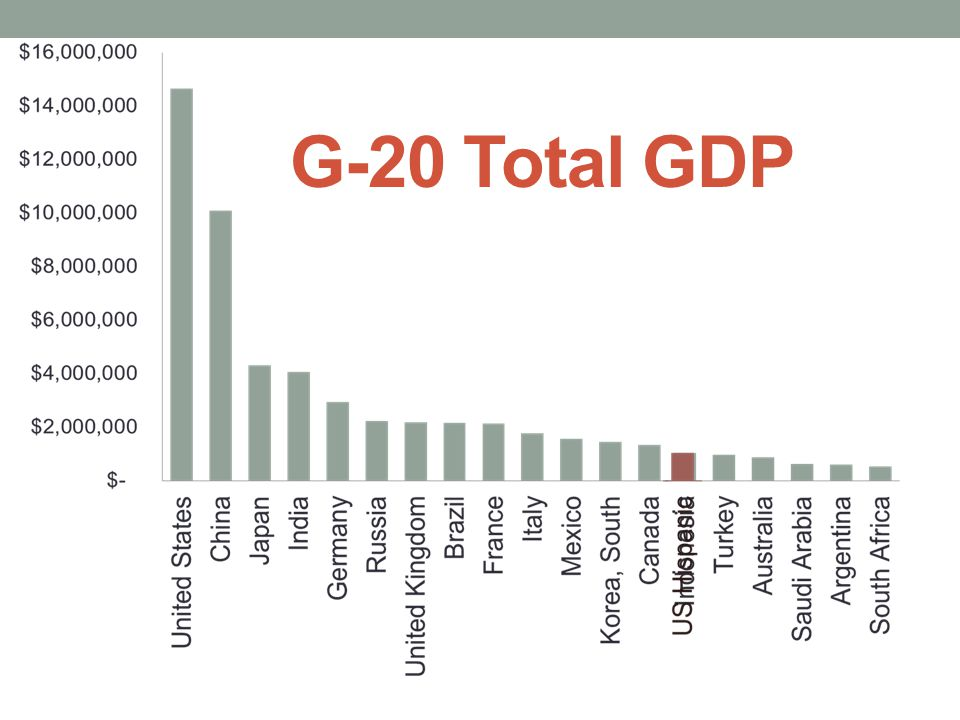 G-20 Total GDP