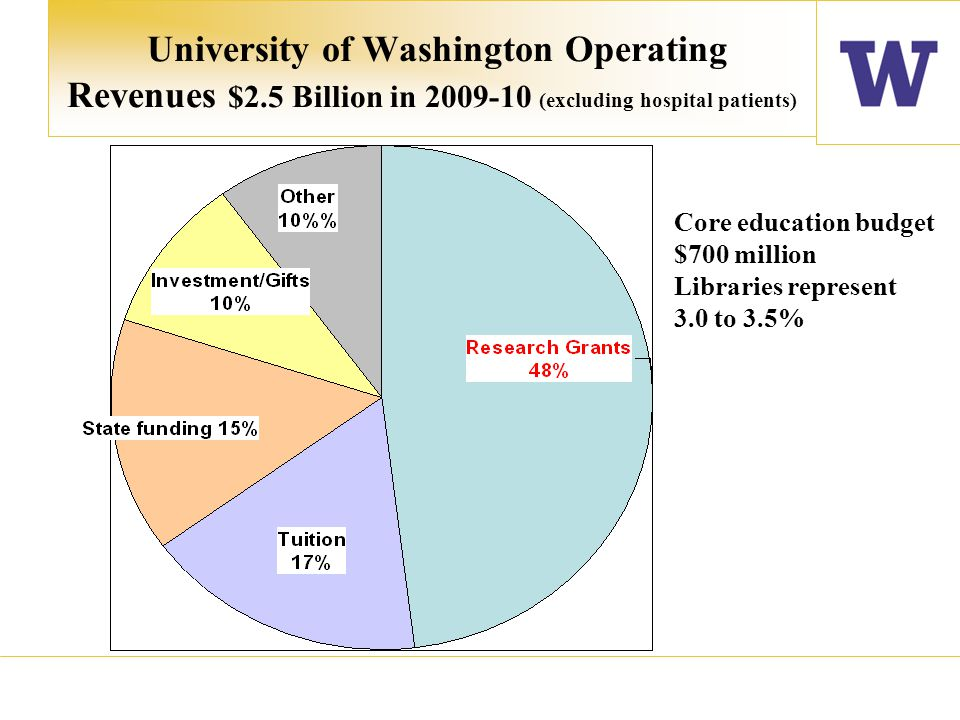 University of Washington Operating Revenues $2.5 Billion in 2009-10 (excluding hospital patients) Core education budget $700 million Libraries represent 3.0 to 3.5%