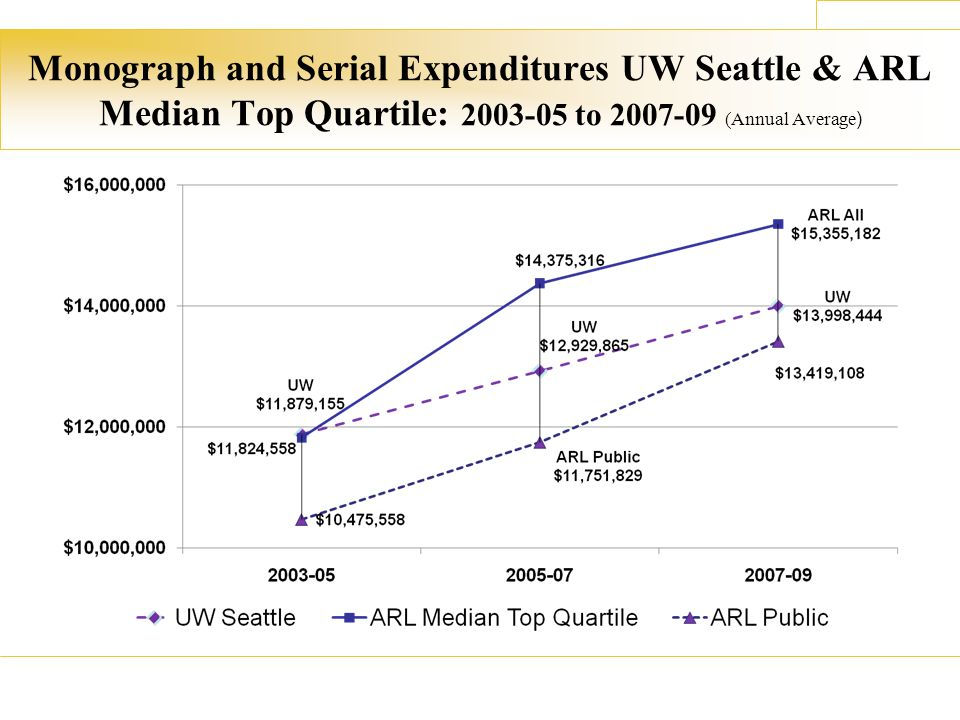 Monograph and Serial Expenditures UW Seattle & ARL Median Top Quartile: 2003-05 to 2007-09 (Annual Average )