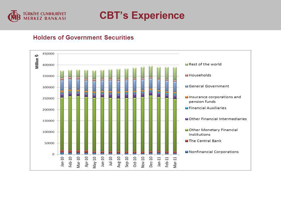 CBTs Experience Holders of Government Securities
