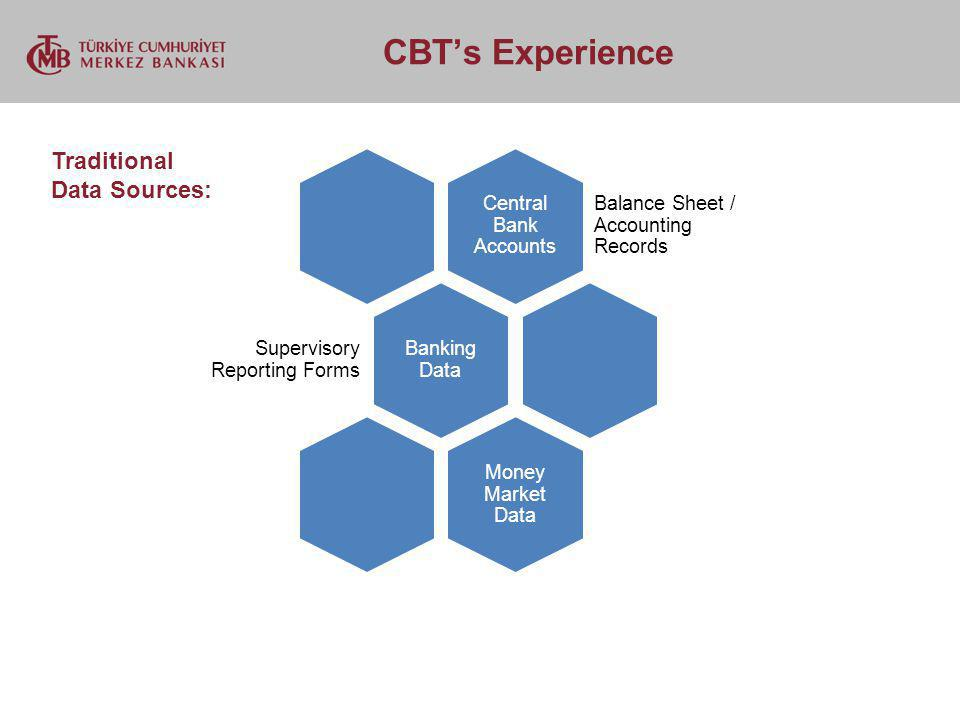 CBTs Experience Central Bank Accounts Balance Sheet / Accounting Records Banking Data Supervisory Reporting Forms Money Market Data Traditional Data Sources:
