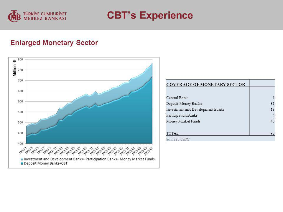 CBTs Experience Enlarged Monetary Sector COVERAGE OF MONETARY SECTOR Central Bank1 Deposit Money Banks31 Investment and Development Banks13 Participat