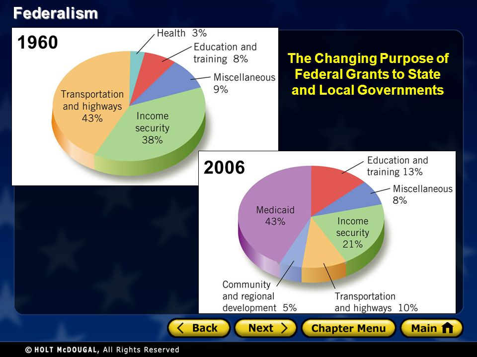 Federalism Federal Grants-in-aid Politics of Modern Federalism Categorical Grants categorical grantsMost federal aid is distributed to states in form of categorical grants specific purpose.Can only be used for a specific purpose.