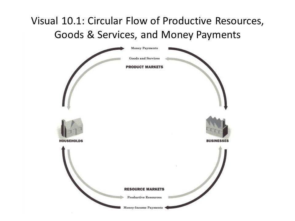ECONOLAND Recap: A/B Partners 1.According to the diagram, in which markets do businesses give money-income payments to households in exchange for their productive resources.