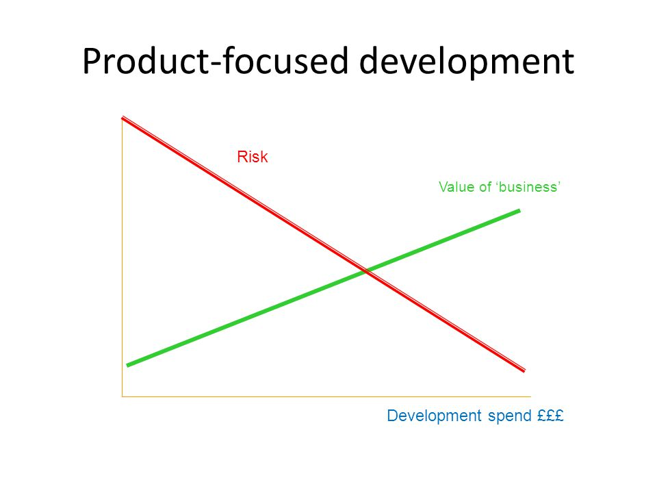 Product-focused development Development spend £££ Risk Value of business