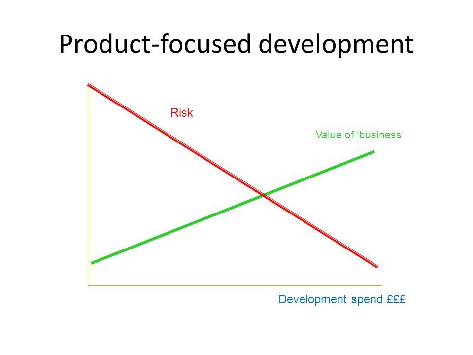 © Jeff Skinner 2014 Value-focused Development Milestones Risk Value of business £££ Development spend £