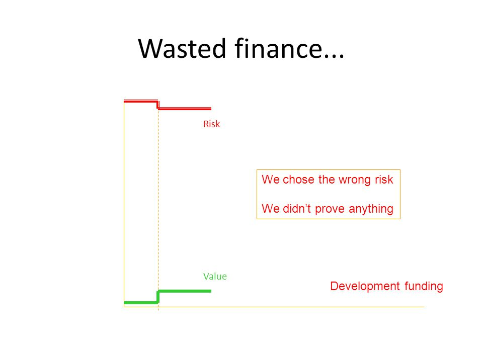 Wasted finance... We chose the wrong risk We didnt prove anything Development funding Risk Value