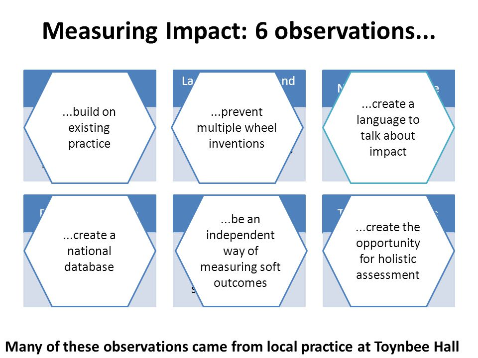 Measuring Impact: 6 observations...