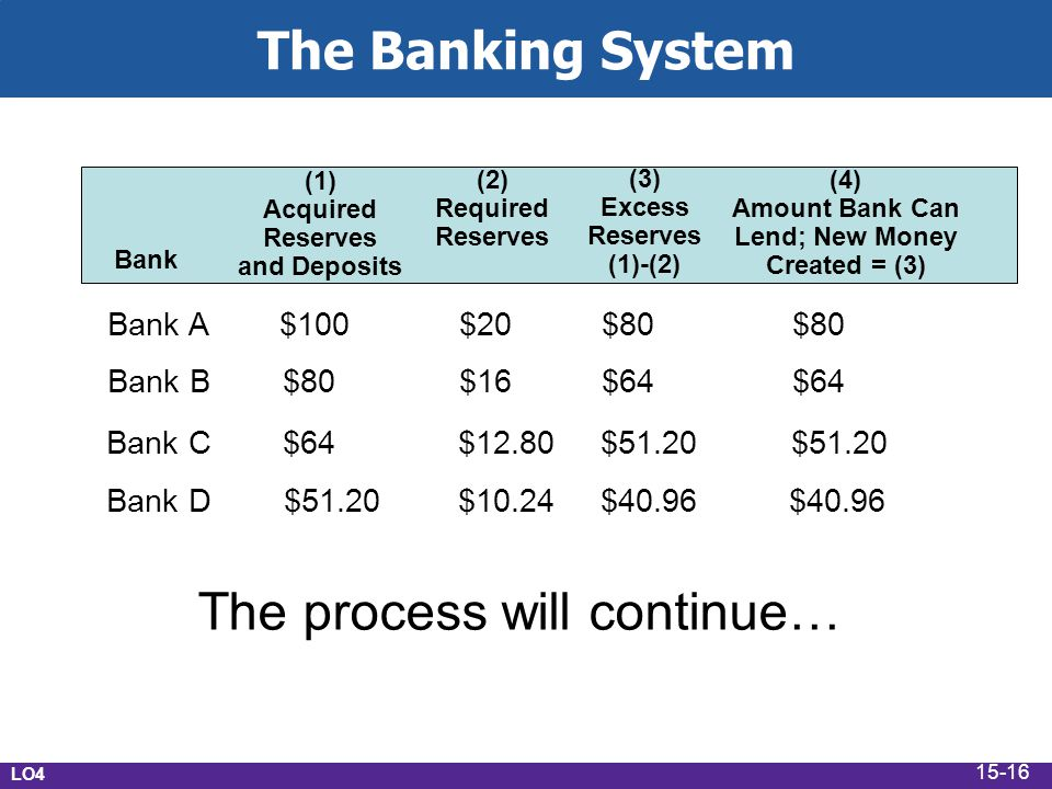 Bank (1) Acquired Reserves and Deposits (2) Required Reserves (3) Excess Reserves (1)-(2) (4) Amount Bank Can Lend; New Money Created = (3) Bank A $10