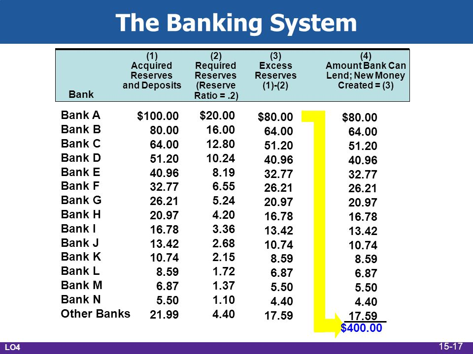 Bank A Bank B Bank C Bank D Bank E Bank F Bank G Bank H Bank I Bank J Bank K Bank L Bank M Bank N Other Banks Bank (1) Acquired Reserves and Deposits