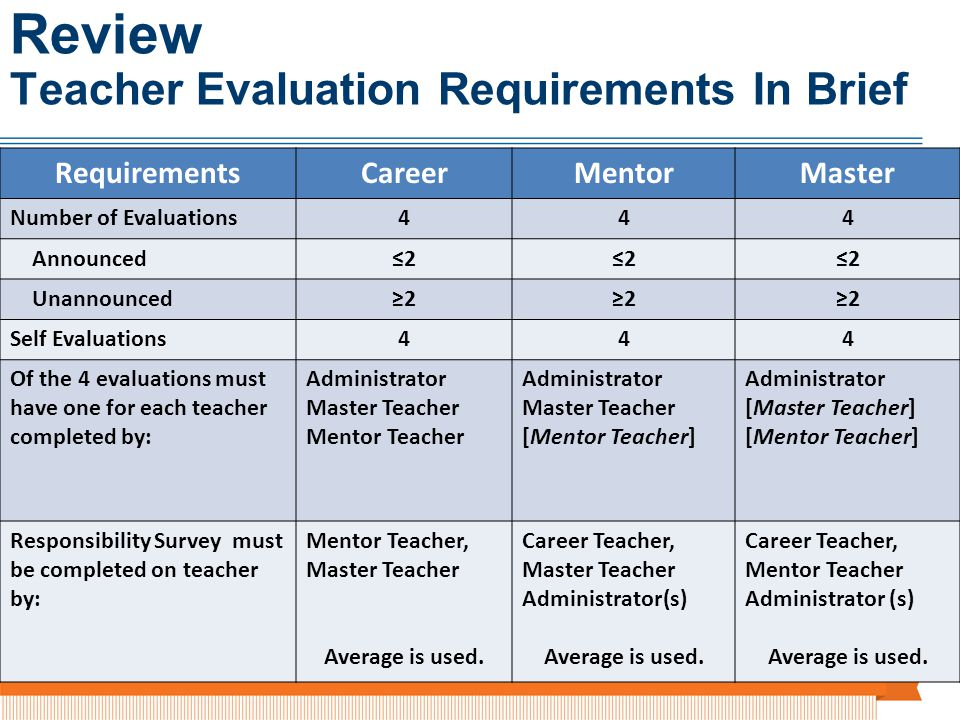 RequirementsCareerMentorMaster Number of Evaluations444 Announced222 Unannounced222 Self Evaluations444 Of the 4 evaluations must have one for each teacher completed by: Administrator Master Teacher Mentor Teacher Administrator Master Teacher [Mentor Teacher] Administrator [Master Teacher] [Mentor Teacher] Responsibility Survey must be completed on teacher by: Mentor Teacher, Master Teacher Average is used.