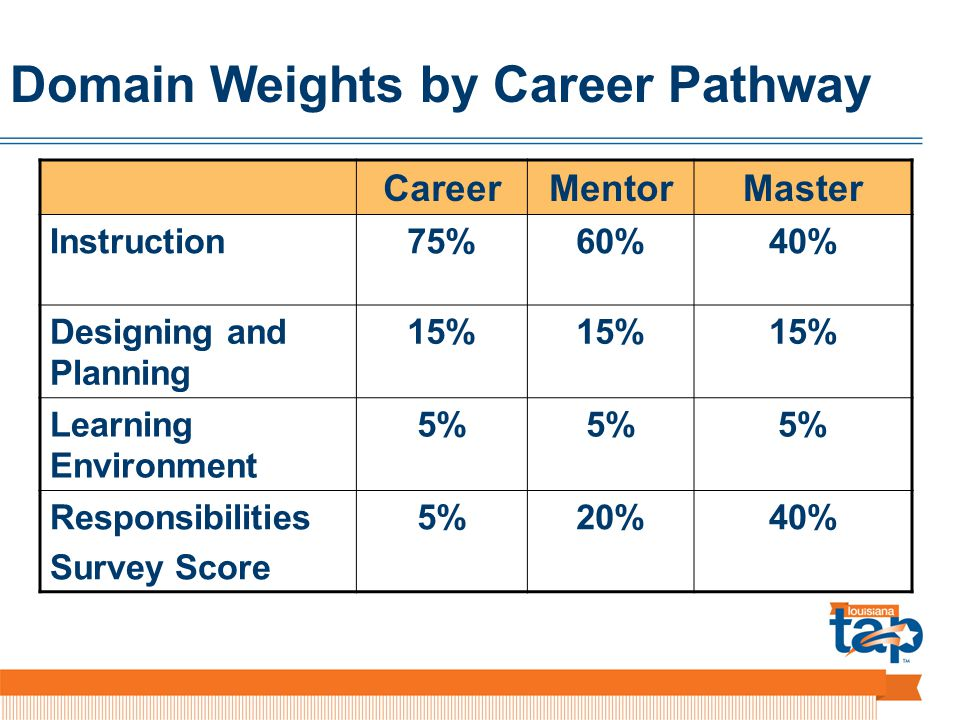 Domain Weights by Career Pathway CareerMentorMaster Instruction75%60%40% Designing and Planning 15% Learning Environment 5% Responsibilities Survey Score 5%20%40%