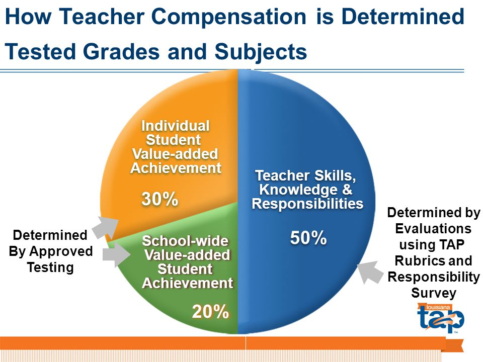 20% How Teacher Compensation is Determined Tested Grades and Subjects 20% Teacher Skills, Knowledge & Responsibilities 50% IndividualStudentValue-addedAchievement 30% School-wideValue-addedStudentAchievement 20% Determined By Approved Testing Determined by Evaluations using TAP Rubrics and Responsibility Survey