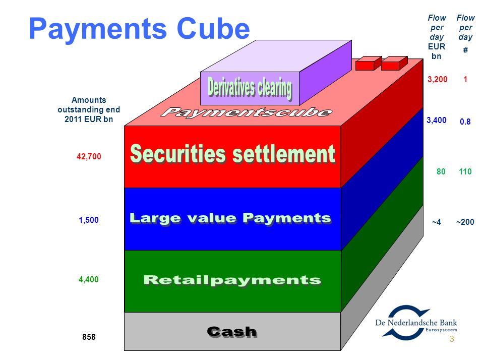 3 Payments Cube Amounts outstanding end 2011 EUR bn 42,700 1,500 4,400 858 Flow per day EUR bn Flow per day # 3,2001 3,400 0.8 80110 ~4~200 3