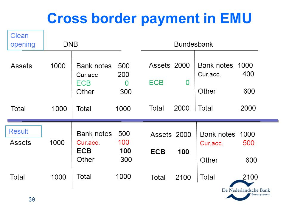 Cross border payment in EMU Bundesbank Assets 1000 Total 1000 DNB Bank notes 500 Cur.acc 200 ECB 0 Other 300 Total 1000 Bank notes 1000 Cur.acc. 400 O