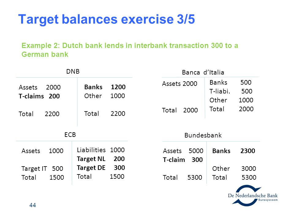 Target balances exercise 3/5 DNB Banks 1200 Other 1000 Total 2200 Assets 2000 T-claims 200 Total 2200 Banca dItalia Banks 500 T-liabi. 500 Other 1000