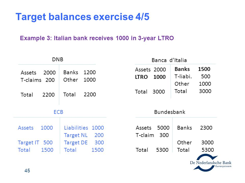 Target balances exercise 4/5 DNB Banks 1200 Other 1000 Total 2200 Assets 2000 T-claims 200 Total 2200 Banca dItalia Banks 1500 T-liabi. 500 Other 1000