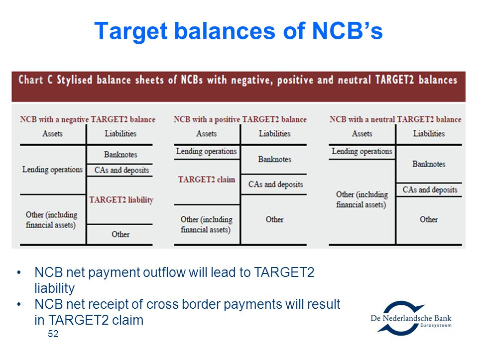 Target balances of NCBs 52 NCB net payment outflow will lead to TARGET2 liability NCB net receipt of cross border payments will result in TARGET2 clai