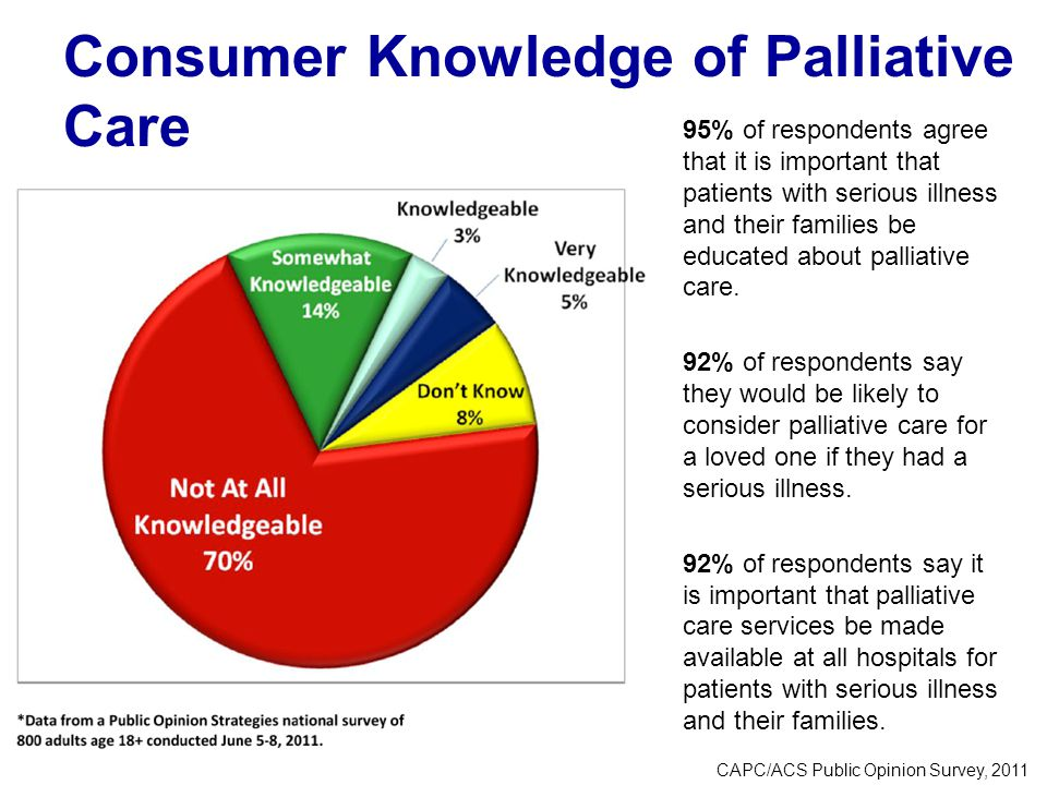 Consumer Knowledge of Palliative Care 95% of respondents agree that it is important that patients with serious illness and their families be educated