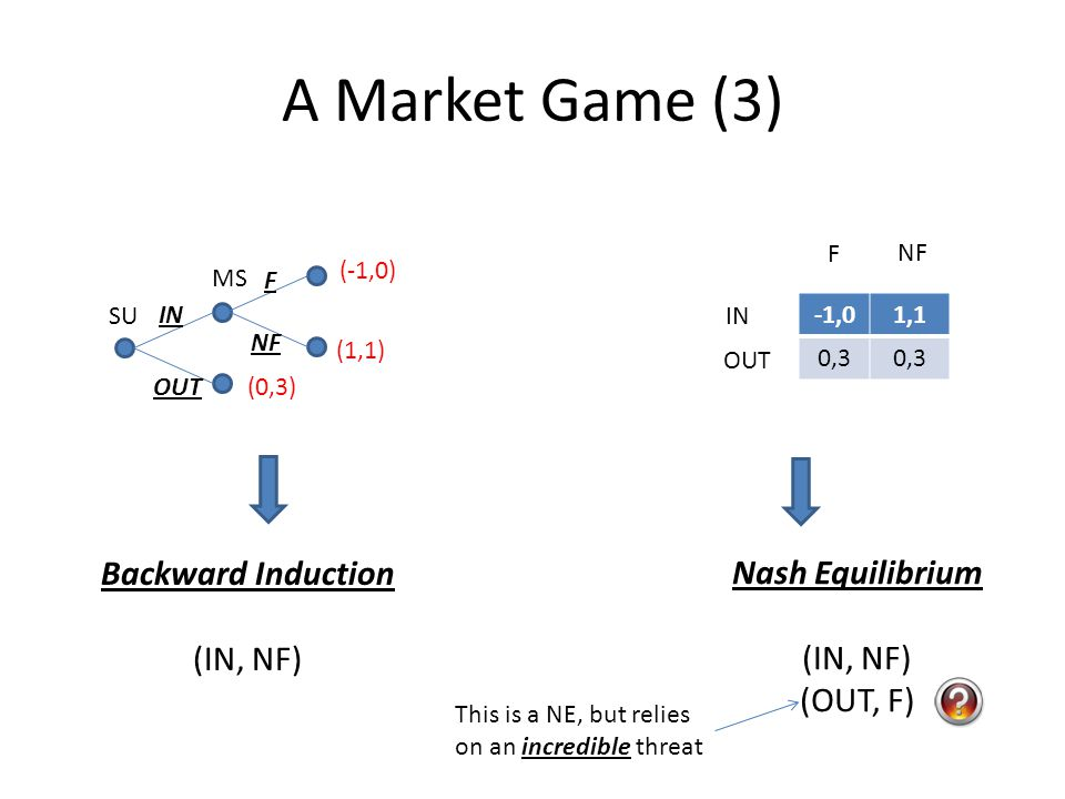 A Market Game (3) (0,3) MS (1,1) IN OUT F NF SU (-1,0) -1,01,1 0,3 F NF IN OUT Nash Equilibrium (IN, NF) (OUT, F) Backward Induction (IN, NF) This is