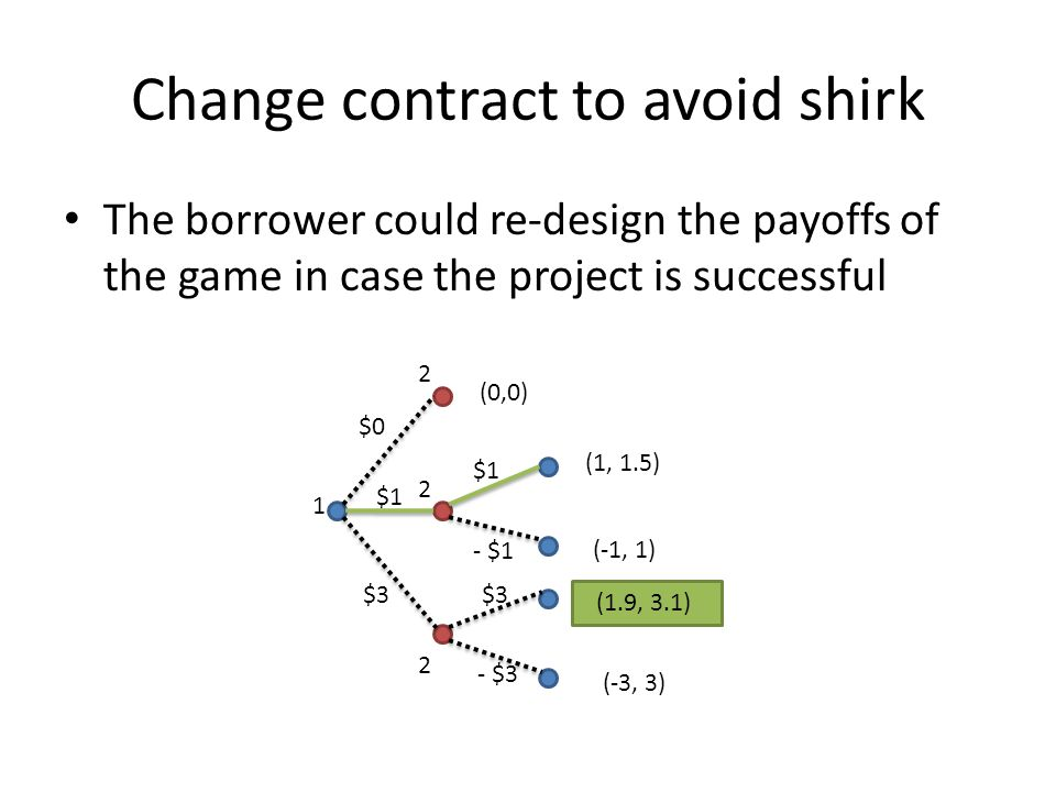 Change contract to avoid shirk The borrower could re-design the payoffs of the game in case the project is successful 1 2 2 2 (0,0) (1, 1.5) (-1, 1) (
