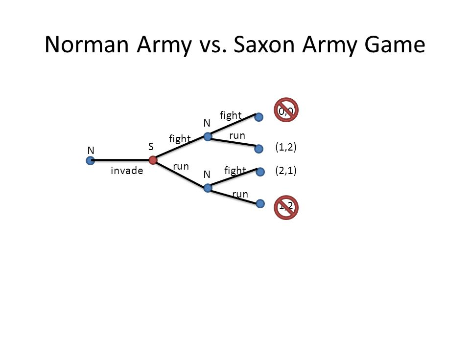 Norman Army vs. Saxon Army Game N S N N (0,0) (1,2) (2,1) (1,2) invade fight run fight run